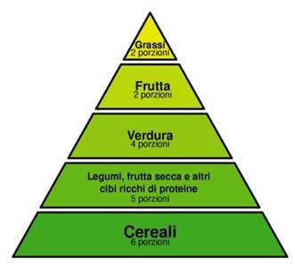 mangiare dieta di esempio bagliore nutrizionale