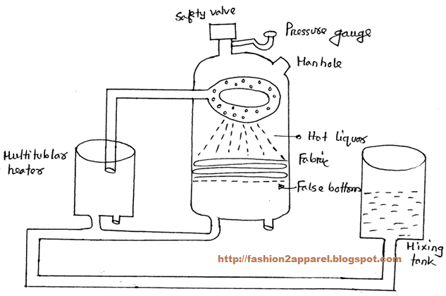 Kier boiling process