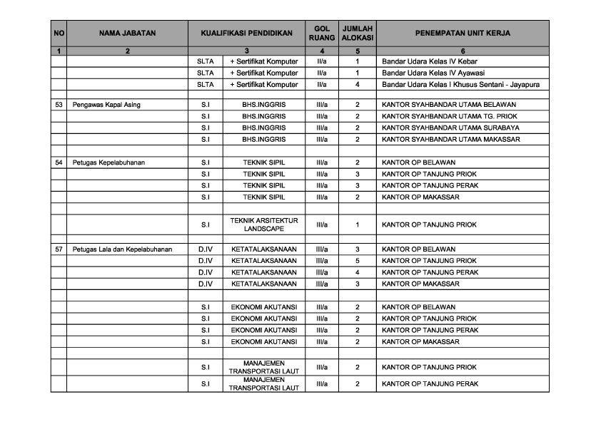Penerimaan Cpns 2013 Dinas Perhubungan Info Formasi Penerimaan Cpns 2016 Agustus 2016 Terbaru Perhubungan201300010020jpg