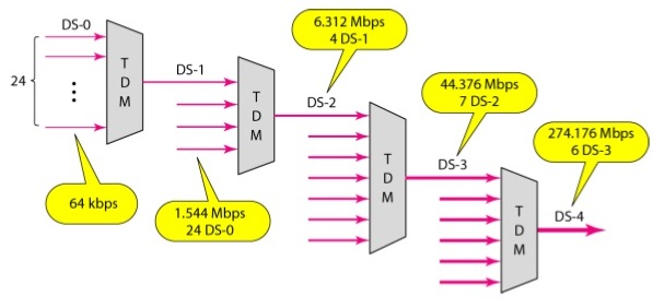 Communication Systems: North American Digital Telephone Hierarchy