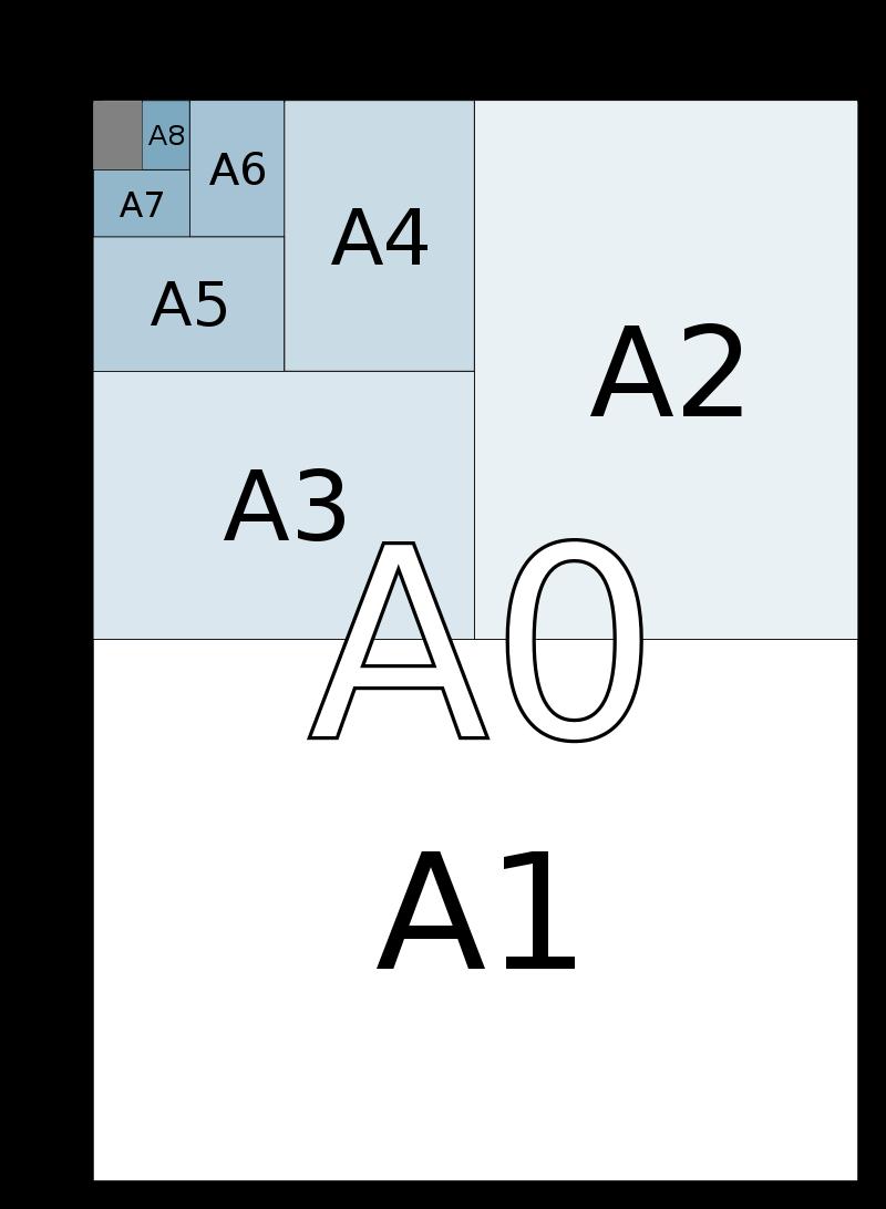 Kích thước khổ giấy A1, kích thước khổ giấy A4, A3, A2, A0