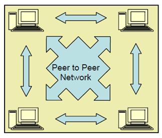how to set peer to peer network