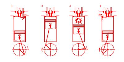 Proses Kerja Motor Diesel 4 Tak