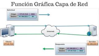Como funciona la capa de red en el modelo osi
