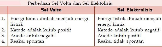 Sel Elektrokimia