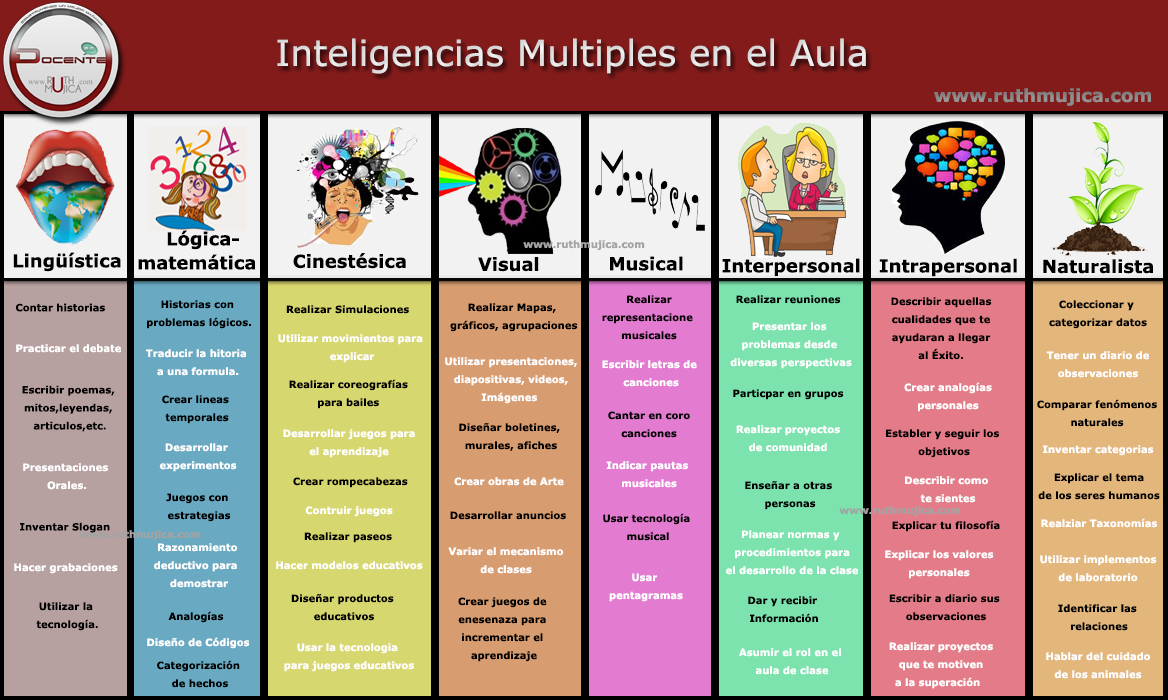 Prof julio carreto los 8 tipos de inteligencia seg n for Multiples de 6
