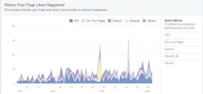 Facebook Insight -where your pages Likes happened