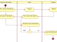 Download Activity Diagram Crud Images
