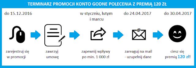 Terminarz promocji Agory i BZ WBK - Konto Godne Polecenia z premią 120 zł