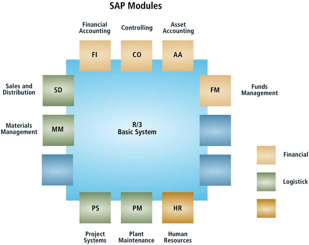 Sap R 3 Modules Diagram Clarion Radio Wiring Raj Basis Overview