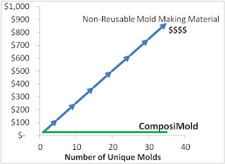 The Cost of Silicone Molds Continuously Goes Up, But Not For Re-usable Molding Materials
