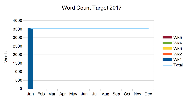 Linzé Brandon, Live in Balance, word count target progress