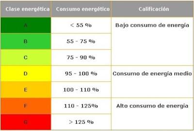 http://www.decoesfera.com/electrodomesticos/que-significa-la-etiqueta-energetica-de-los-electrodomesticos