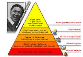 İhtiyaçlar hiyerarşisinde en tepe hangisi vardır Maslow piramiti