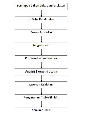 proposal pkm kewirausahaan makanan