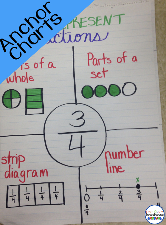 Fraction Anchor Charts - One Room Schoolhouse