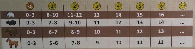 アグリコラ 牧場の動物たち (ボーナス点表)