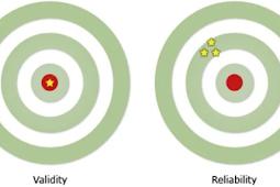 Pengertian Validitas Dan Reliabilitas Beserta Jenis-jenis, Cara Menghitung Menurut Para Ahli Terlengkap