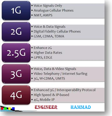 difference between 2g 3g 4g, what is 2g 3g 4g, 2.5g and 3g and 4g