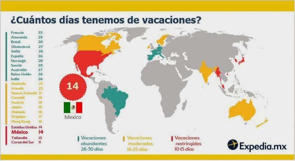 estadísticas vacaciones viajes expedia