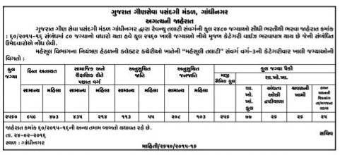GSSSB Revenue Talati Notification 2016