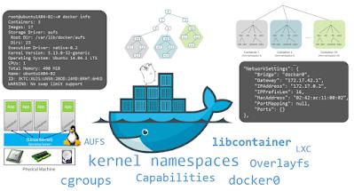 best course to learn Docker for beginners