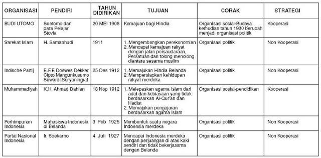 Daftar Organisasi Pergerakan Nasional