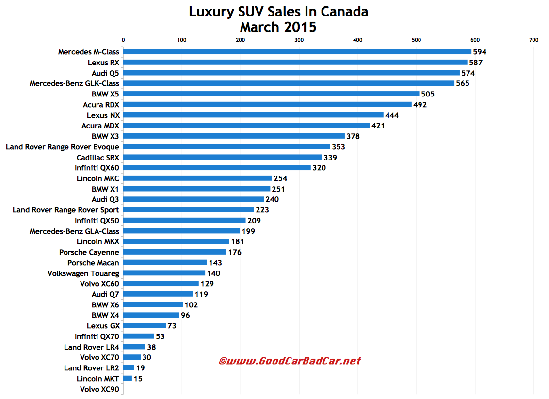Canada luxury SUV sales chart March 2015