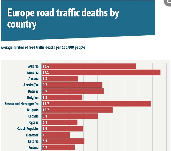 Albania, among the countries with the highest deaths  of car accidents of Europe