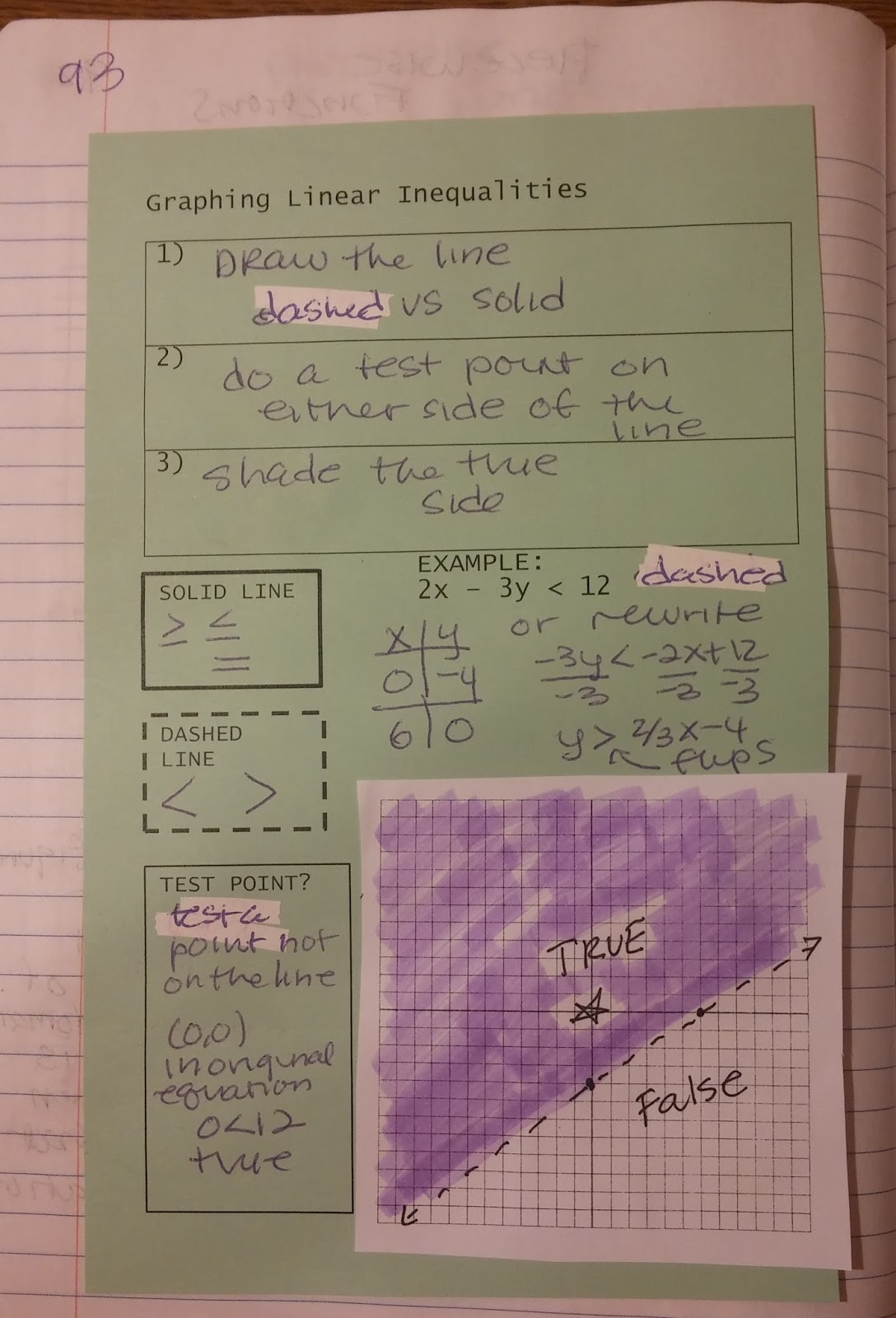 Beautiful Math Linear Inequalities In 2 Variables