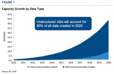 Industry Verticals Tackle Unstructured Data