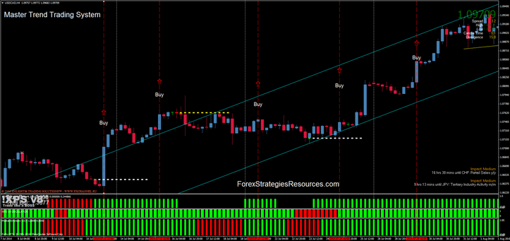 Success Your Life With Forex Trading...: Master Trend ...