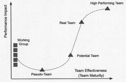 The Change Management Performance Drop : Change Management ...