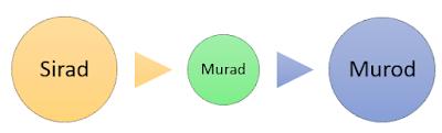 Sirad, Murad, Murod