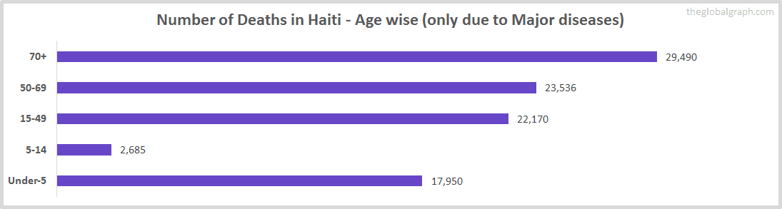 Number of Deaths in Haiti - Age wise (only due to Major diseases)