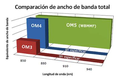 Fibra OM5