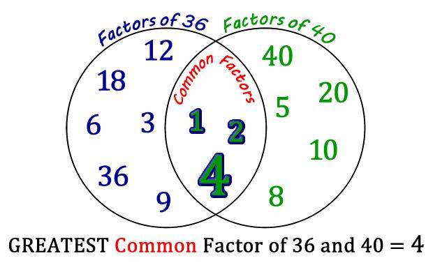 venn diagram gcf