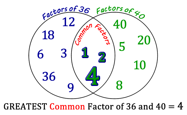 Hcf And Lcm Using Venn Diagrams Plc Wiring Diagram Symbols Resourceaholic Tricks Tips 1 Http Edtech2 Boisestate Edu Brianroska 506 Finalproject Gcf Html