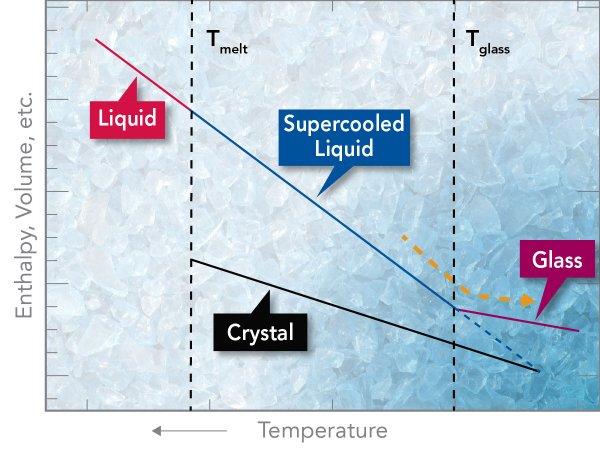 GLASS SUPER COOL LIQUID