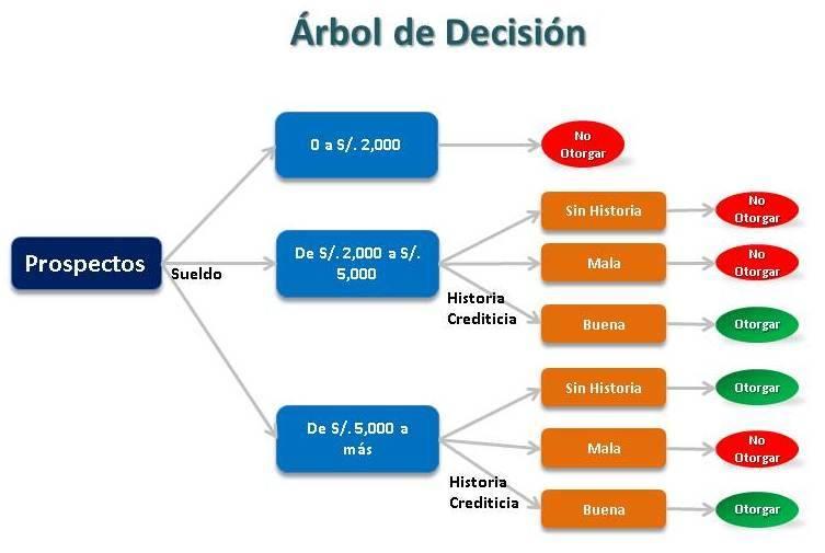 Opciones binarias del evento de crédito cboe