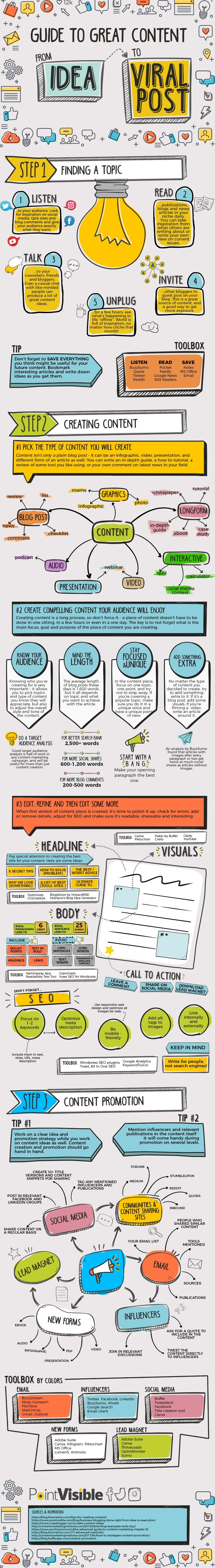 A Roadmap To Great Content – From Idea To Viral Post - #infographic