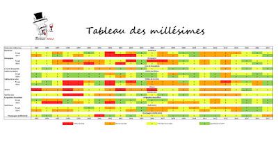 Blog Beaux-Vins vin oenologie dégustation tableau millésimes 1995 à 2017