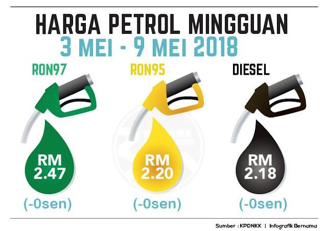 Harga Runcit Produk Petroleum 3 Mei Sehingga 9 Mei