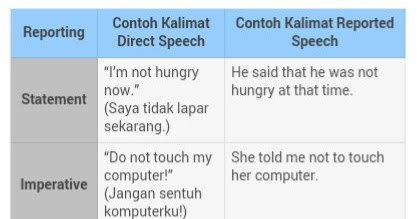 Welcome To My Blog Reported Speech Direct And Indirect