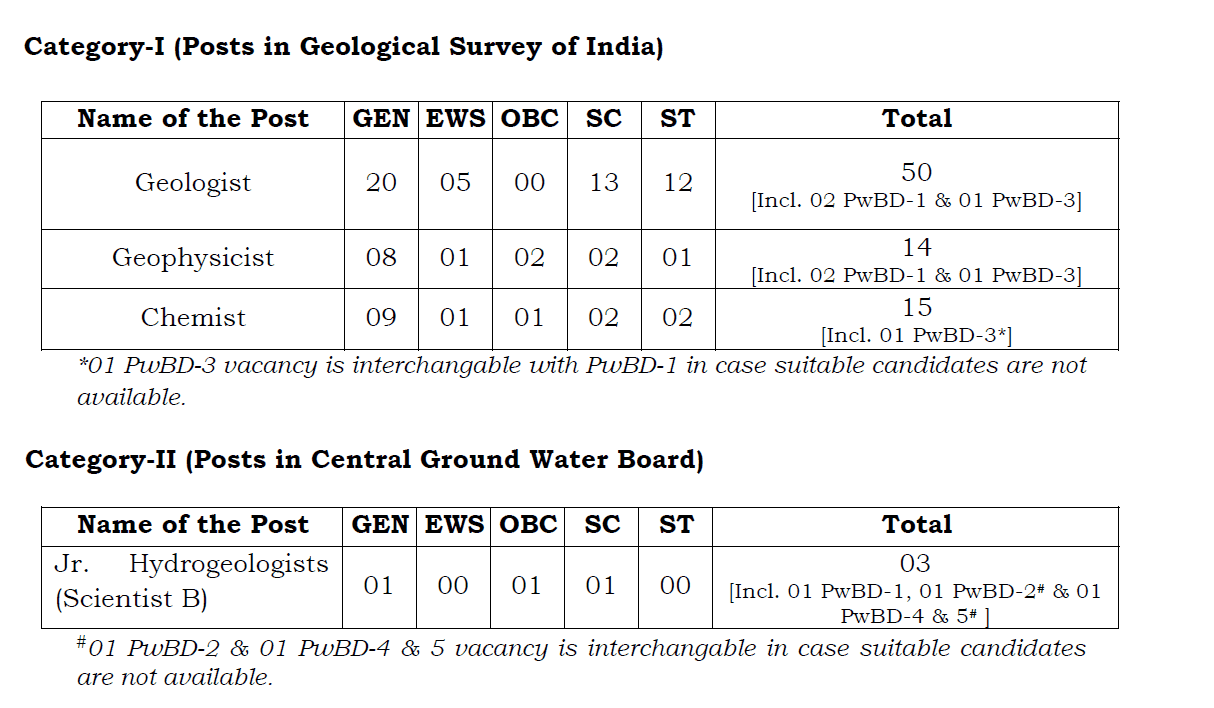 UPSC Geo-Scientist and Geologist Final Result 2019