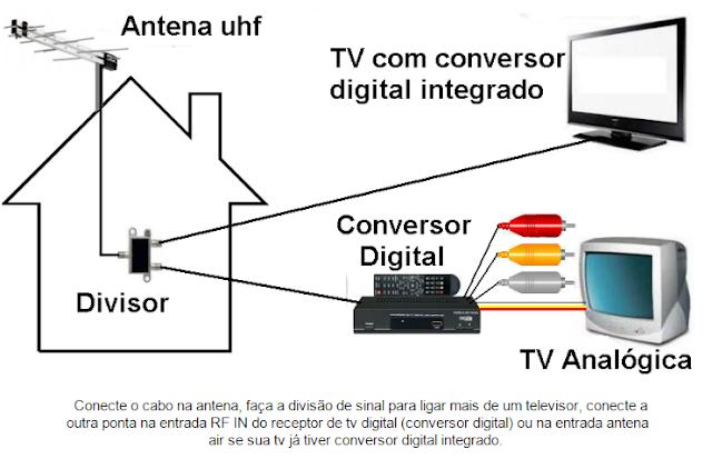 Esquema de ligação para a tv digital