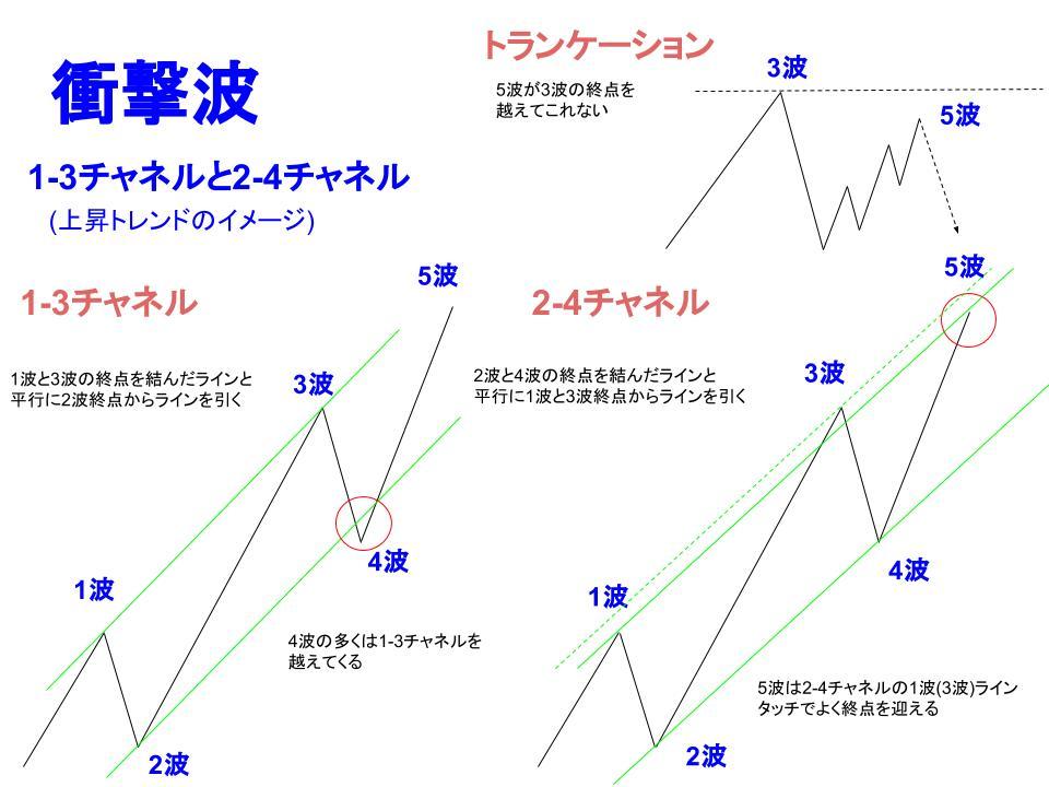 エリオット波動のチャネルのイメージ