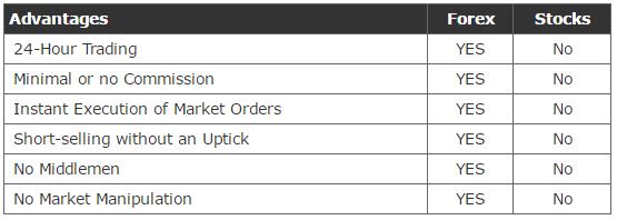 Forex vs stocks for beginners