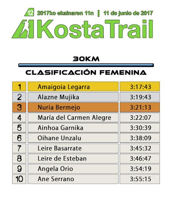 Clasificación Costa Trail 2017 - 30KM Femenina