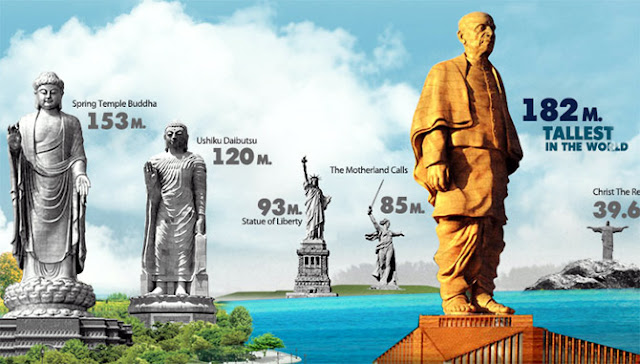 Statue Of Unity dimension & Other Info :